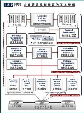 英文组织结构图